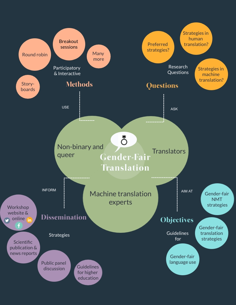 A mind map diagram showing various concepts related to the methods, questions, dissemination, and objections of gender-fair translation