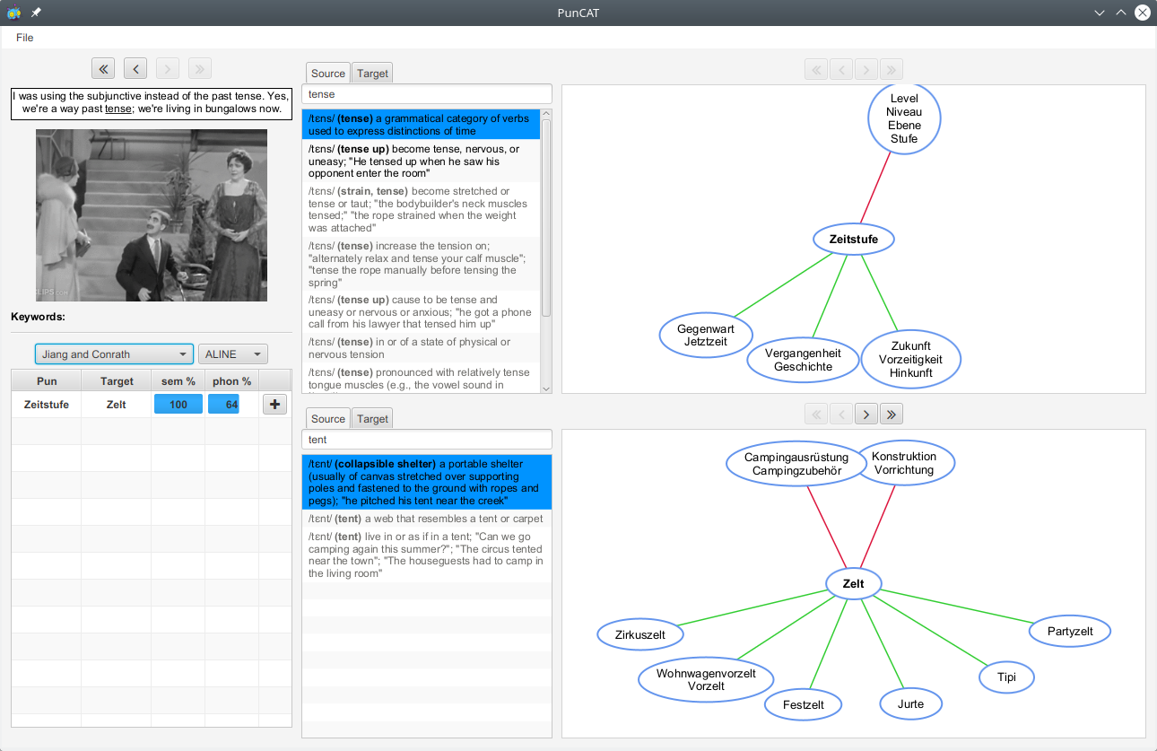 A screenshot of PunCAT showing an English-language pun that the system has interpreted, along with lexical-semantic graphs showing the semantic neighbourhood of the pun's two meanings in German